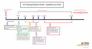 HIV-WIndow-Period